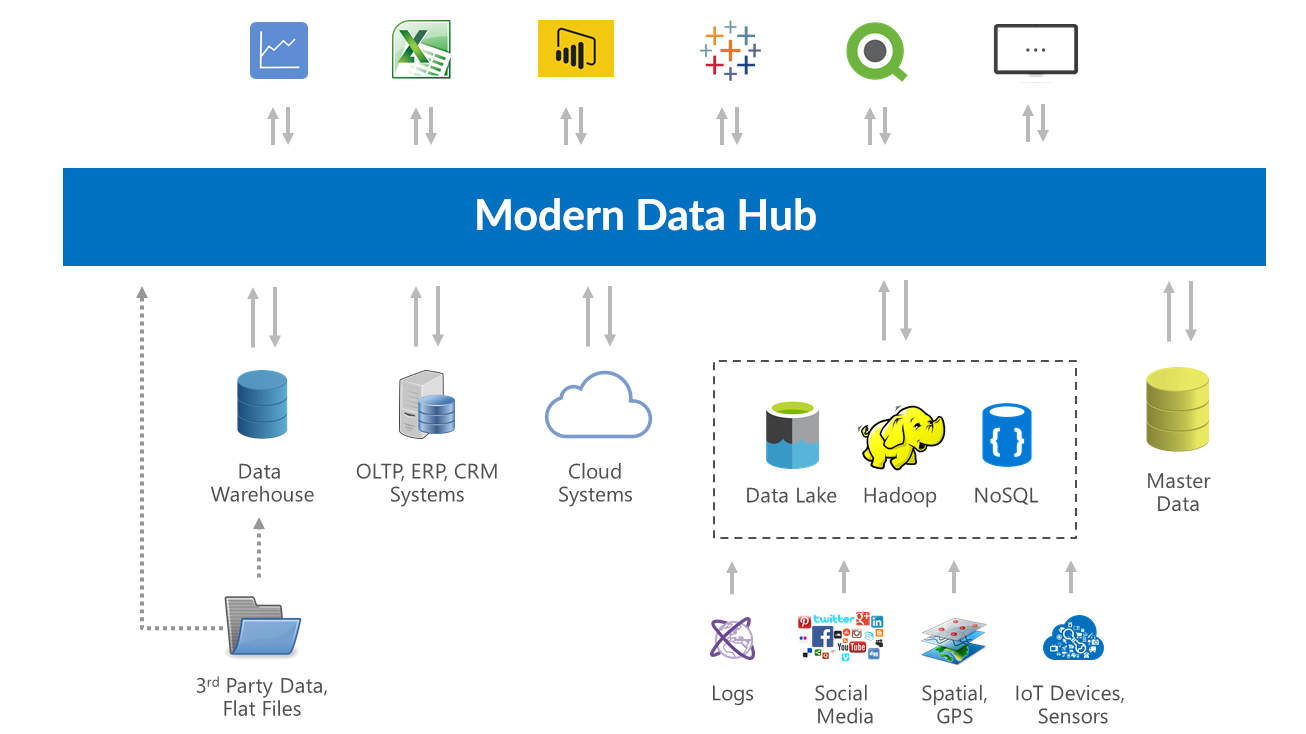 Modern Data Hub