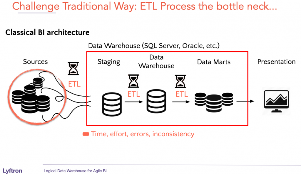 Traditional ETL Challenges, Talend Alternative, Informatica Alternative, Datastage Alternative, Ab-Initio Alternative, Snowflake, Bigquery, Data Hub, Data Pipeline, ETL Bottleneck